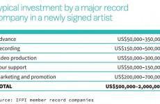 artistlaunchfee500000